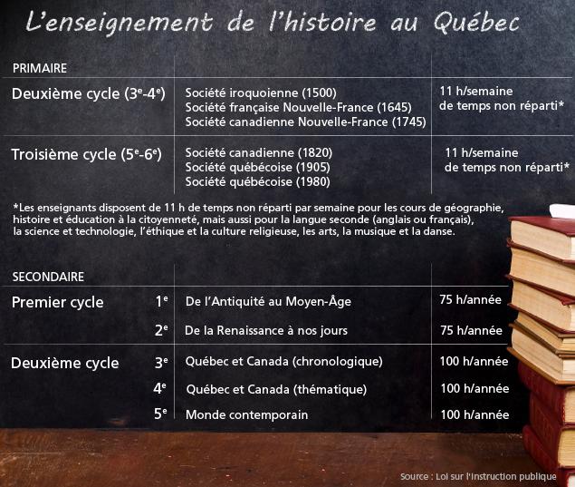 enseignement-histoireQc