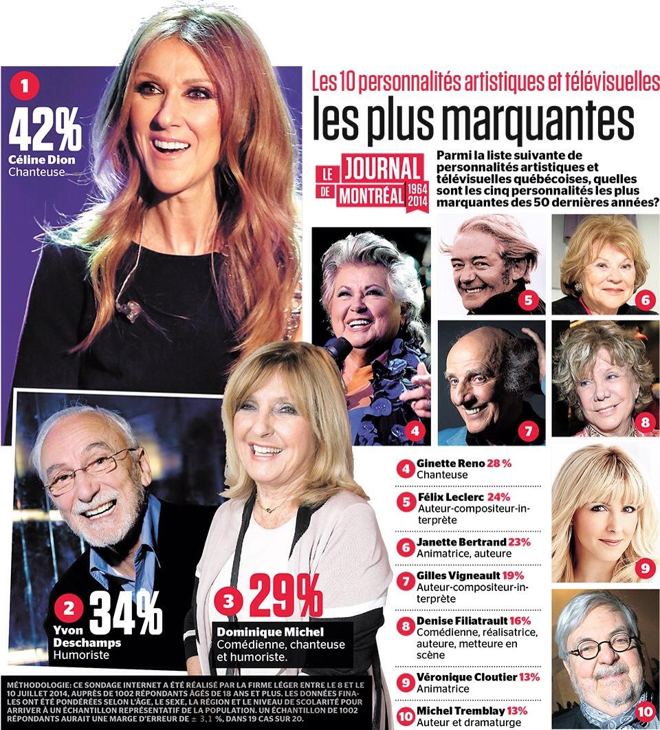 Sondage Journal de Montréal personnalités artistiques.JPG
