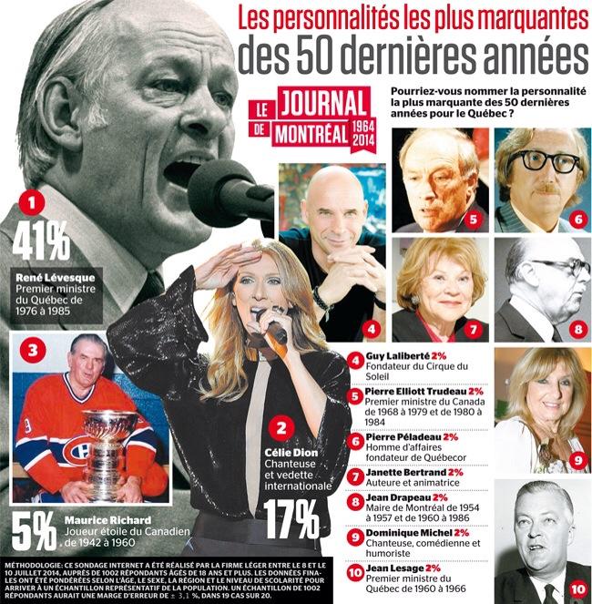 Personnalités Journal de Montréal sondage.JPG