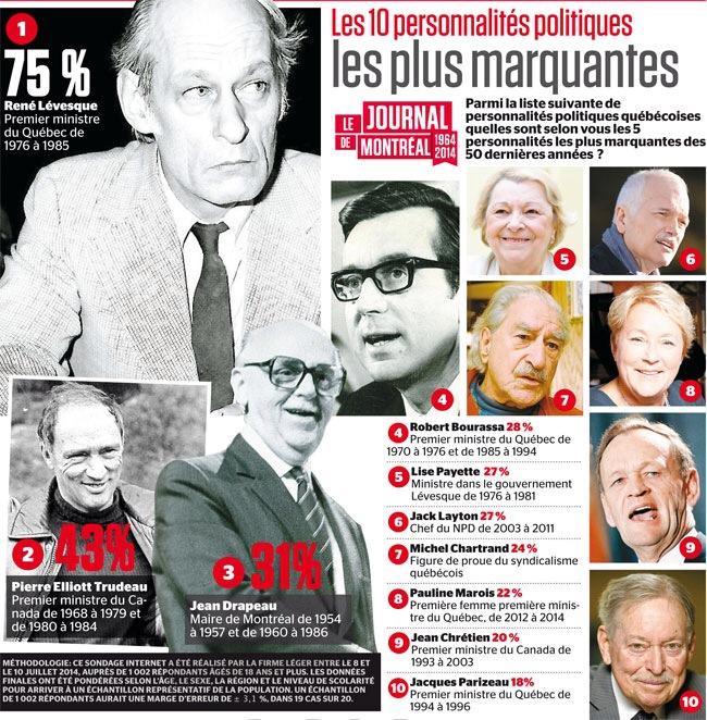 Personnalités politiques sondage Journal de Montréal.JPG