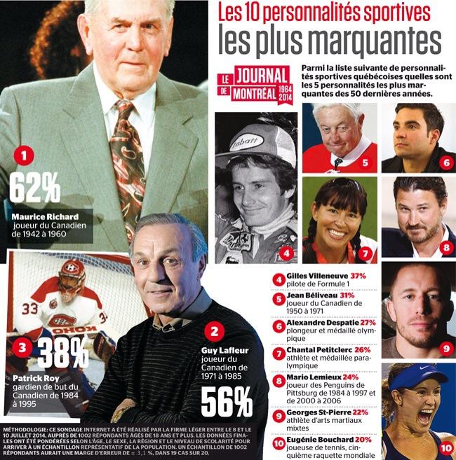 Personnalités sportives sondage Journal de Montréal.JPG