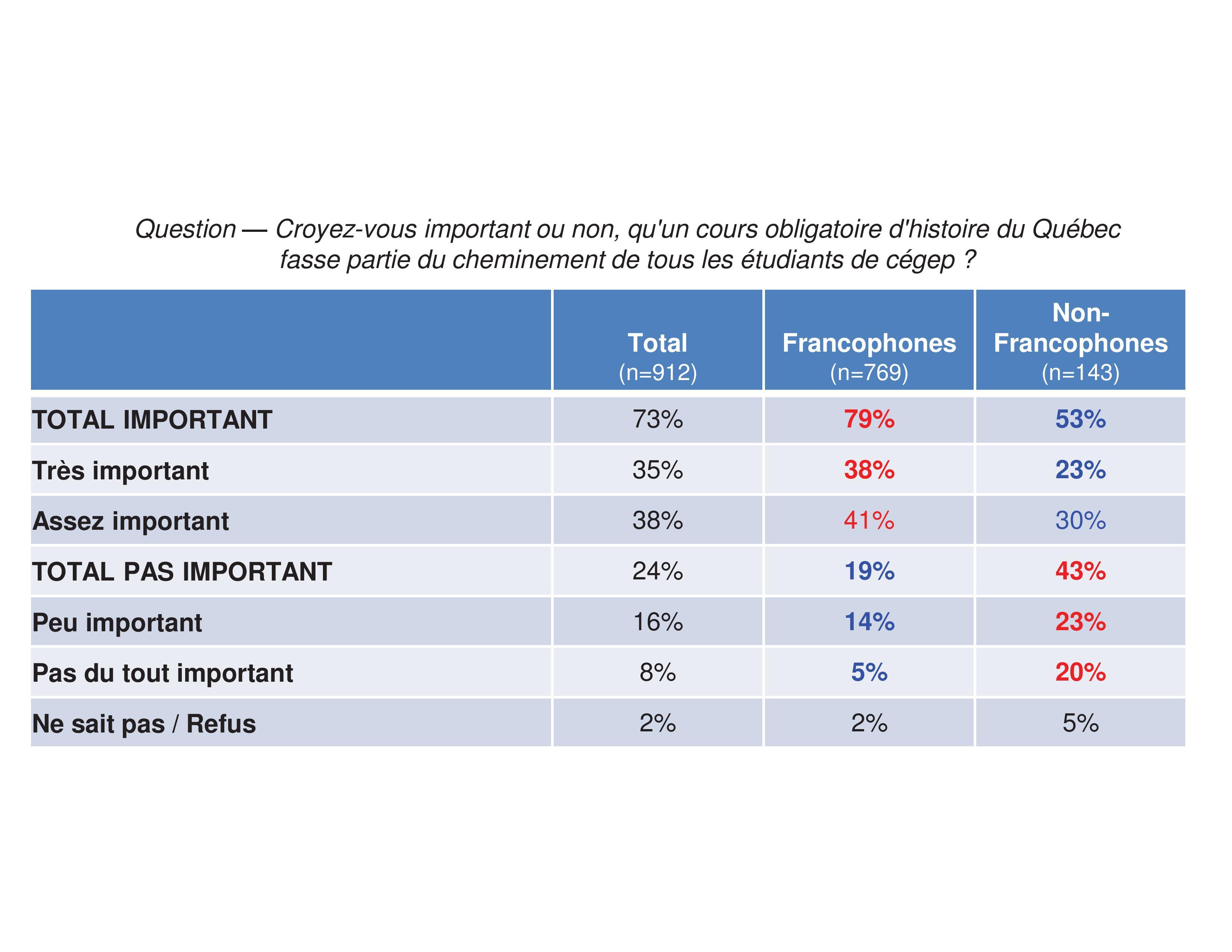 L'enseignement de l'histoire du Québec sondage Lionel Groulx-page-001
